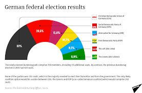Federal Election Results